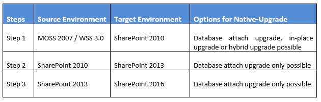 Upgrading to SharePoint 2016 steps overview
