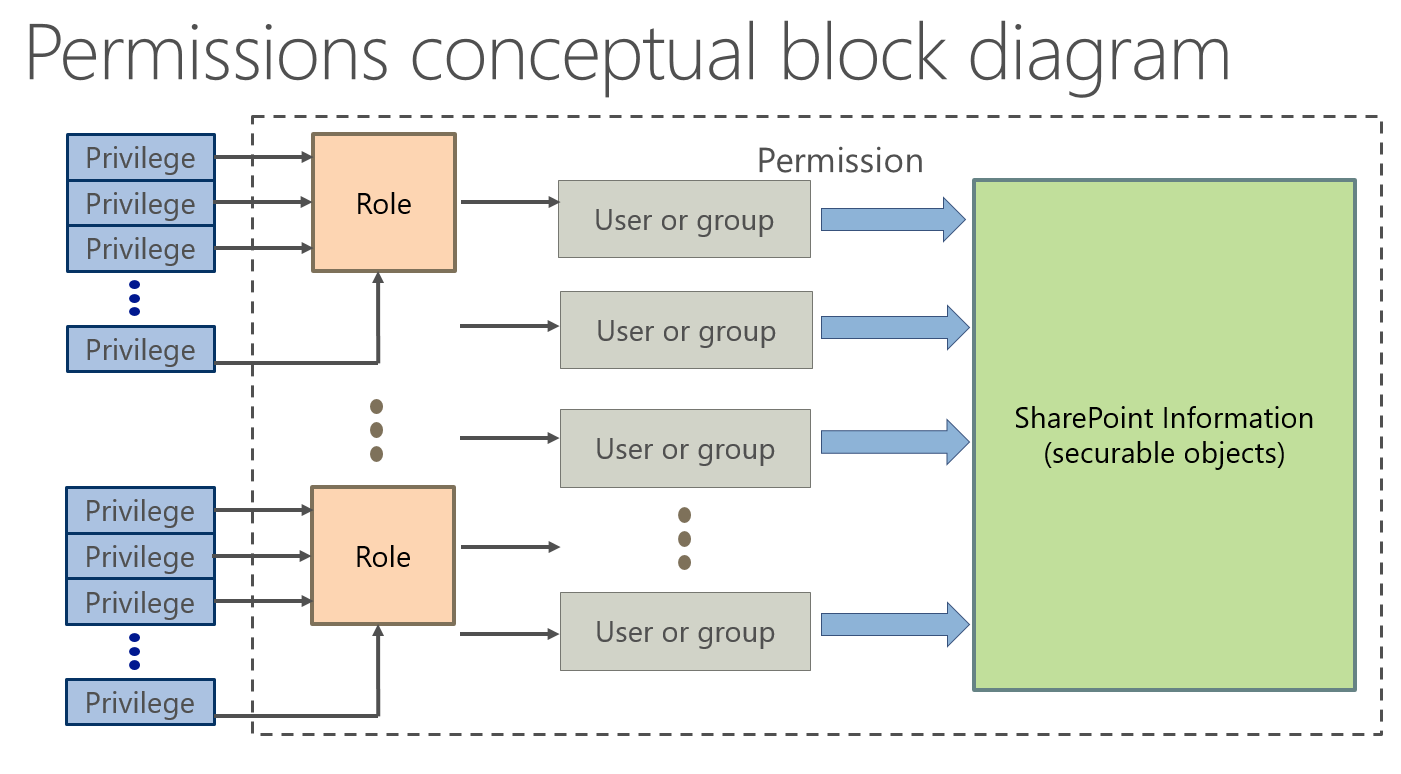 PermissionBlockDiagram.png